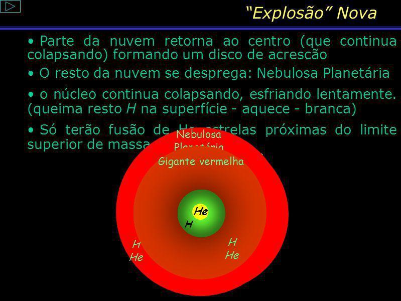 Explosão NovaParte da nuvem retorna ao centro (que continua colapsando) formando um disco de acrescão.