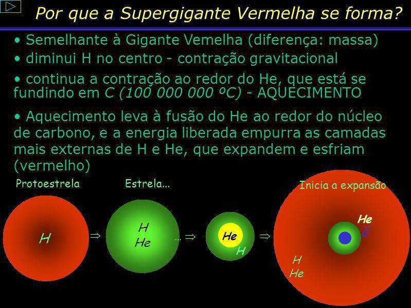 Por que a Supergigante Vermelha se forma