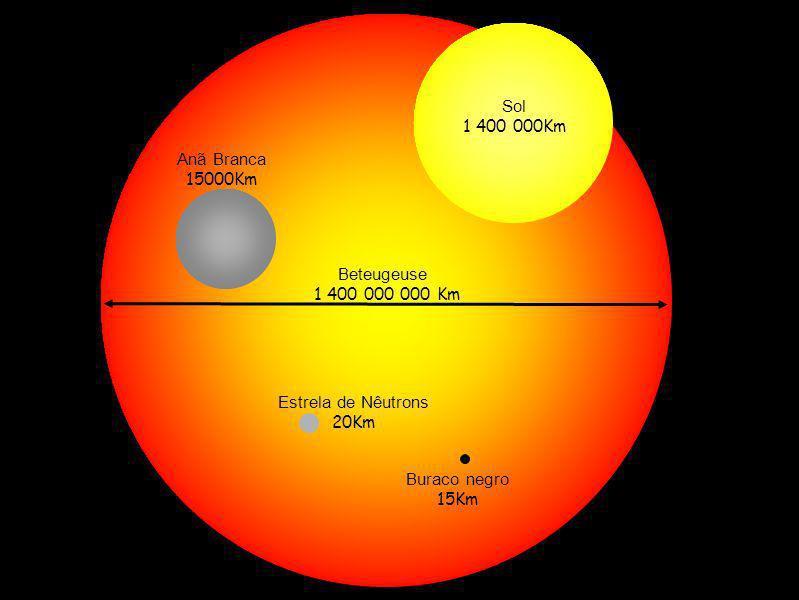 Beteugeuse1 400 000 000 Km. Sol. 1 400 000Km. Anã Branca. 15000Km. Estrela de Nêutrons. 20Km. Buraco negro.