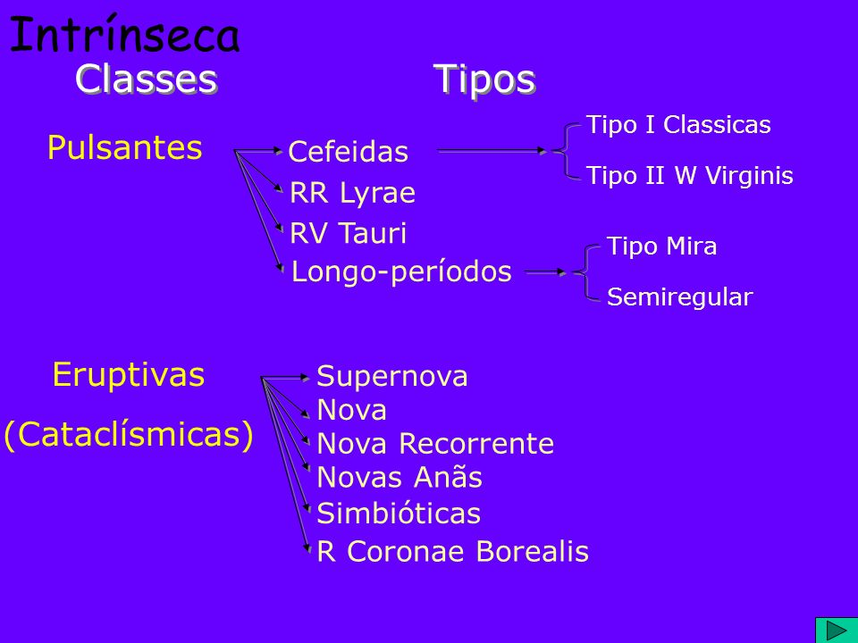 Intrínseca Classes Tipos Pulsantes Eruptivas (Cataclísmicas) Cefeidas