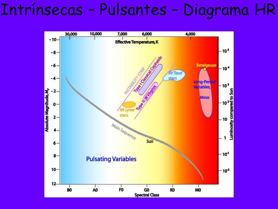 Intrínsecas – Pulsantes – Diagrama HR
