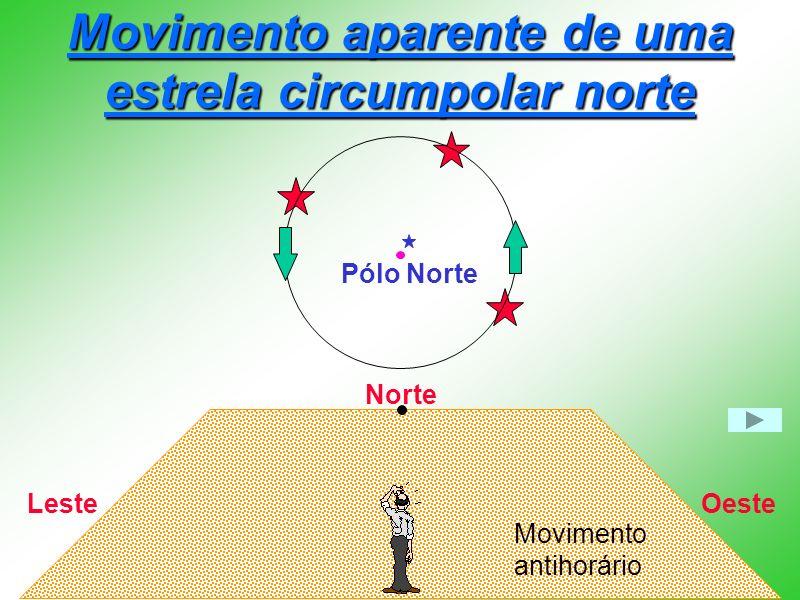 Movimento aparente de uma estrela circumpolar norte