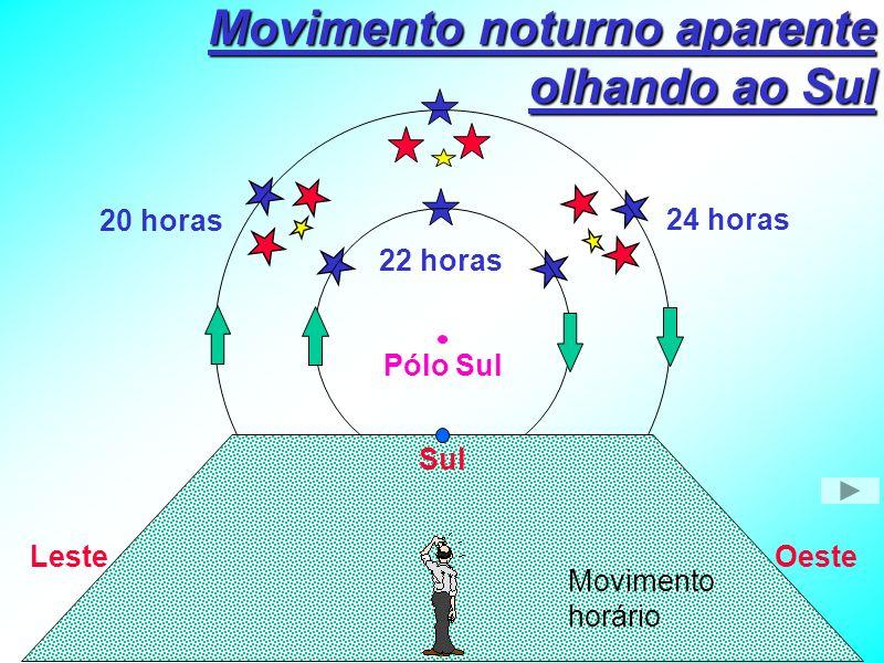 Movimento noturno aparente olhando ao Sul