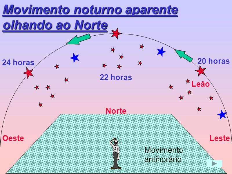 Movimento noturno aparente olhando ao Norte