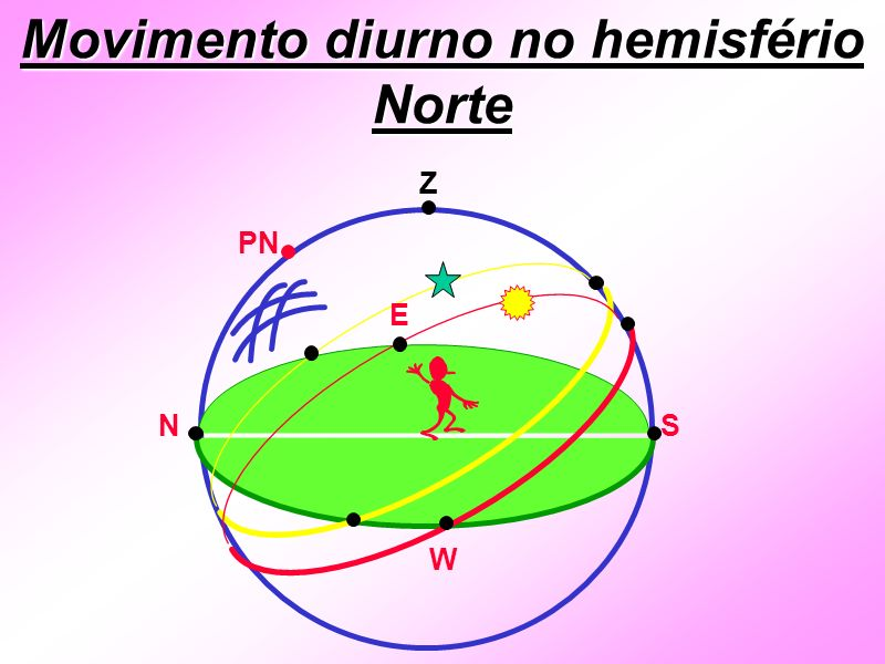 Movimento diurno no hemisfério Norte