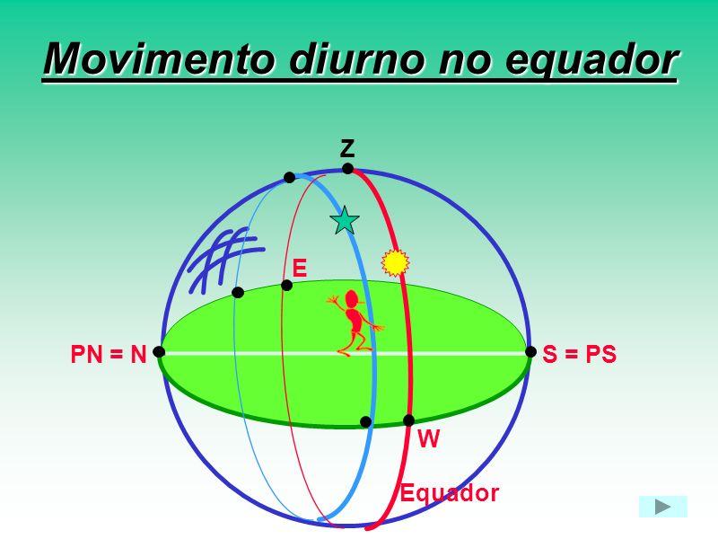 Movimento diurno no equador