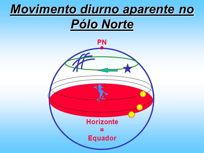 Movimento diurno aparente no Pólo Norte