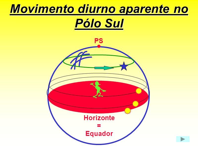 Movimento diurno aparente no Pólo Sul