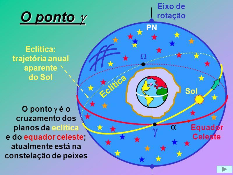 Eclítica: trajetória anual aparente do Sol