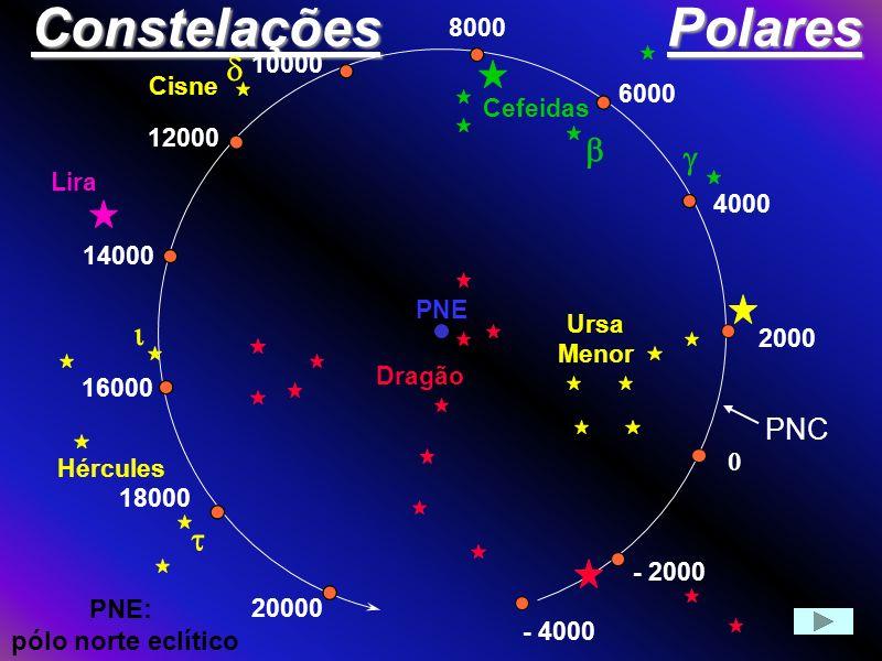 Constelações Polares d b g i t PNC PNE: pólo norte eclítico 4000 6000