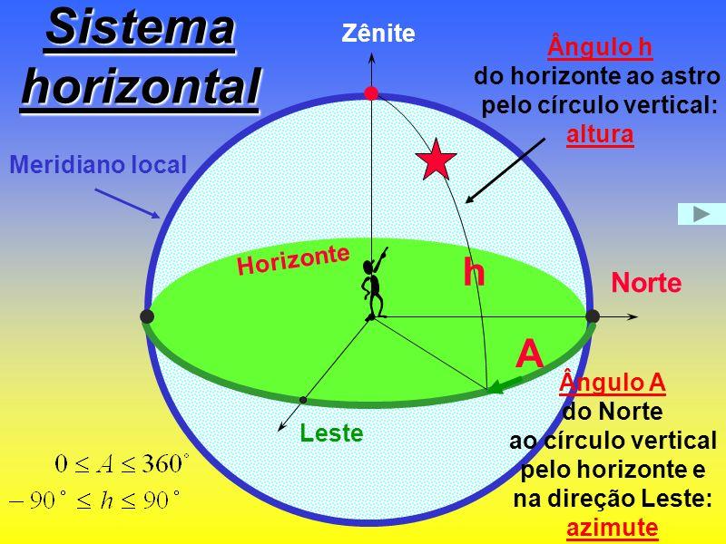 pelo círculo vertical:
