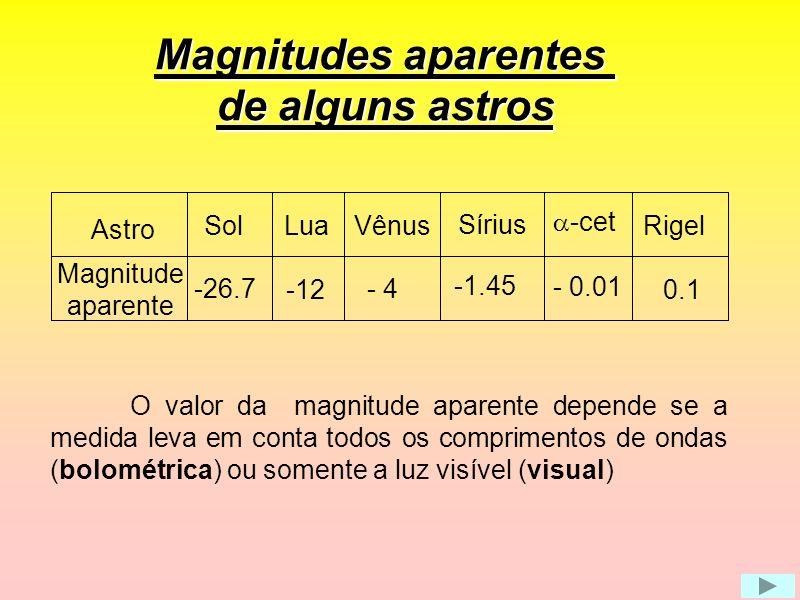 Magnitudes aparentes de alguns astros