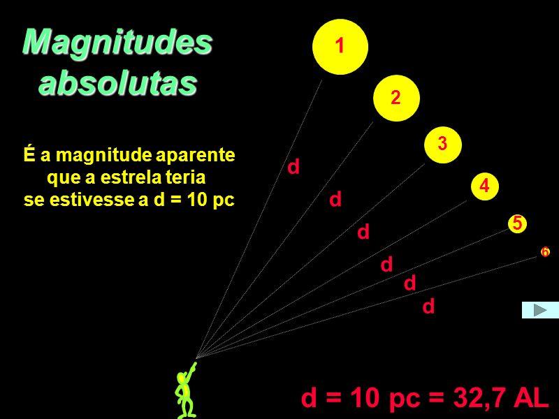 Magnitudes absolutas d = 10 pc = 32,7 AL 1 d d d d d d 2 3
