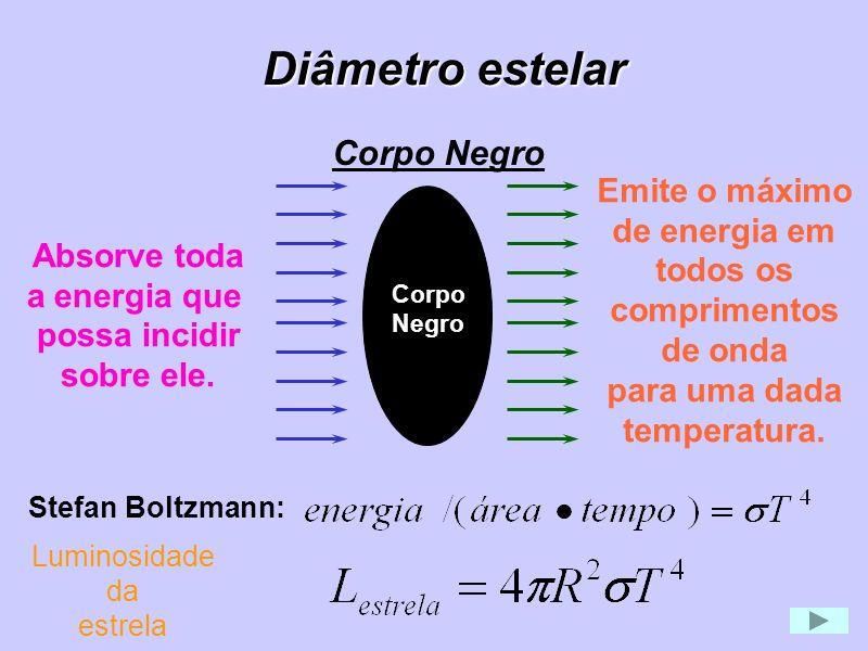 Diâmetro estelar Corpo Negro Emite o máximo de energia em todos os