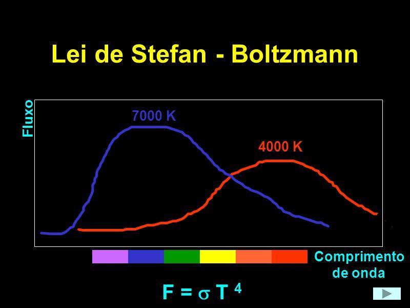 Lei de Stefan - Boltzmann