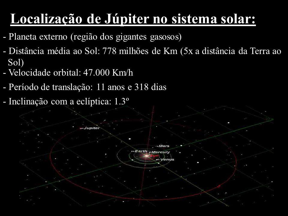 Localização de Júpiter no sistema solar: