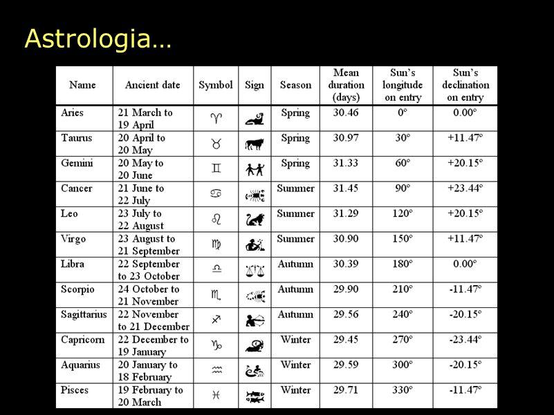 Astrologia…