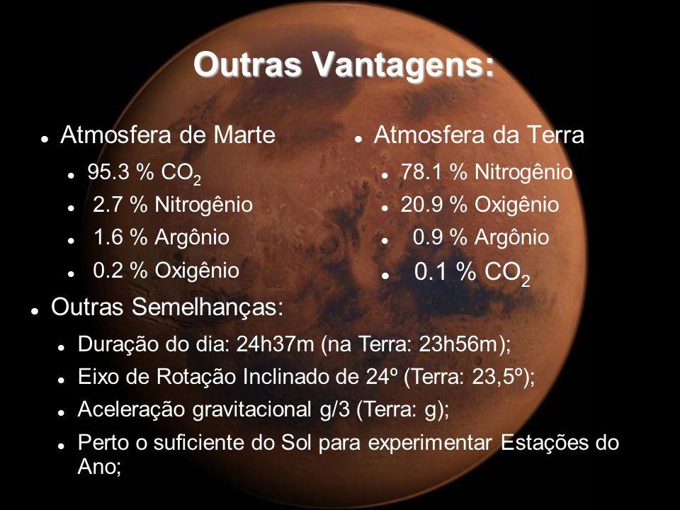 Outras Vantagens: Atmosfera de Marte Atmosfera da Terra 0.1 % CO2