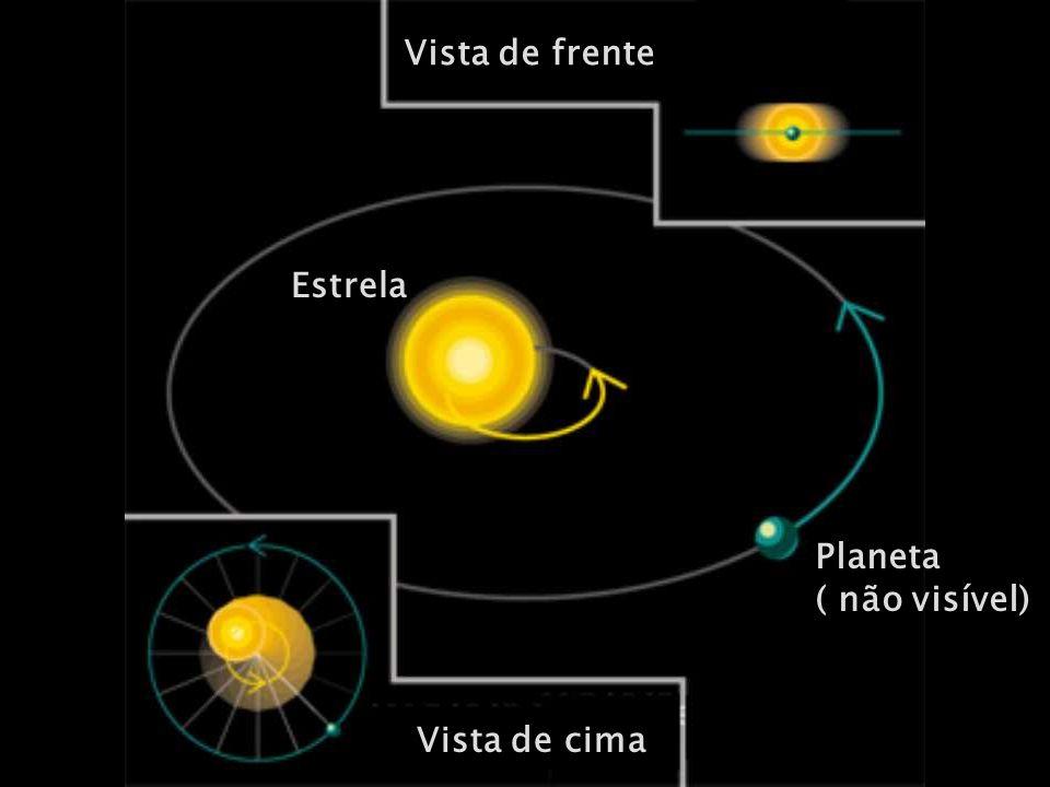 Vista de frente Estrela Planeta ( não visível) Vista de cima
