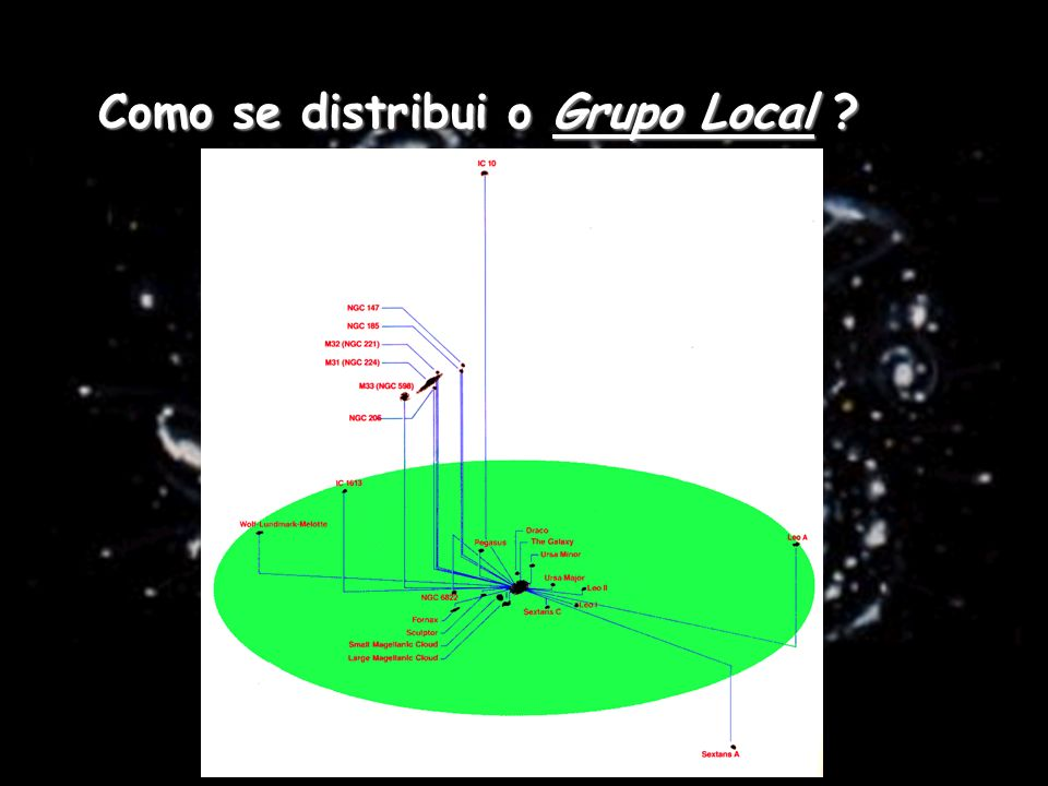 Como se distribui o Grupo Local