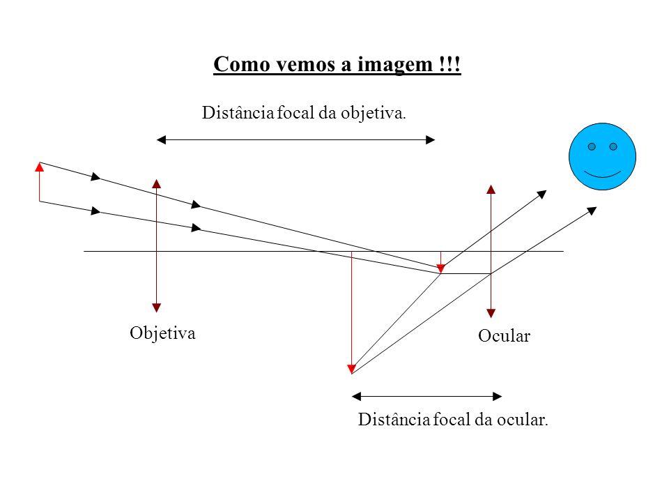 Como vemos a imagem !!! Objetiva Distância focal da objetiva.