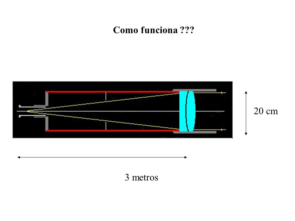 Como funciona 20 cm 3 metros
