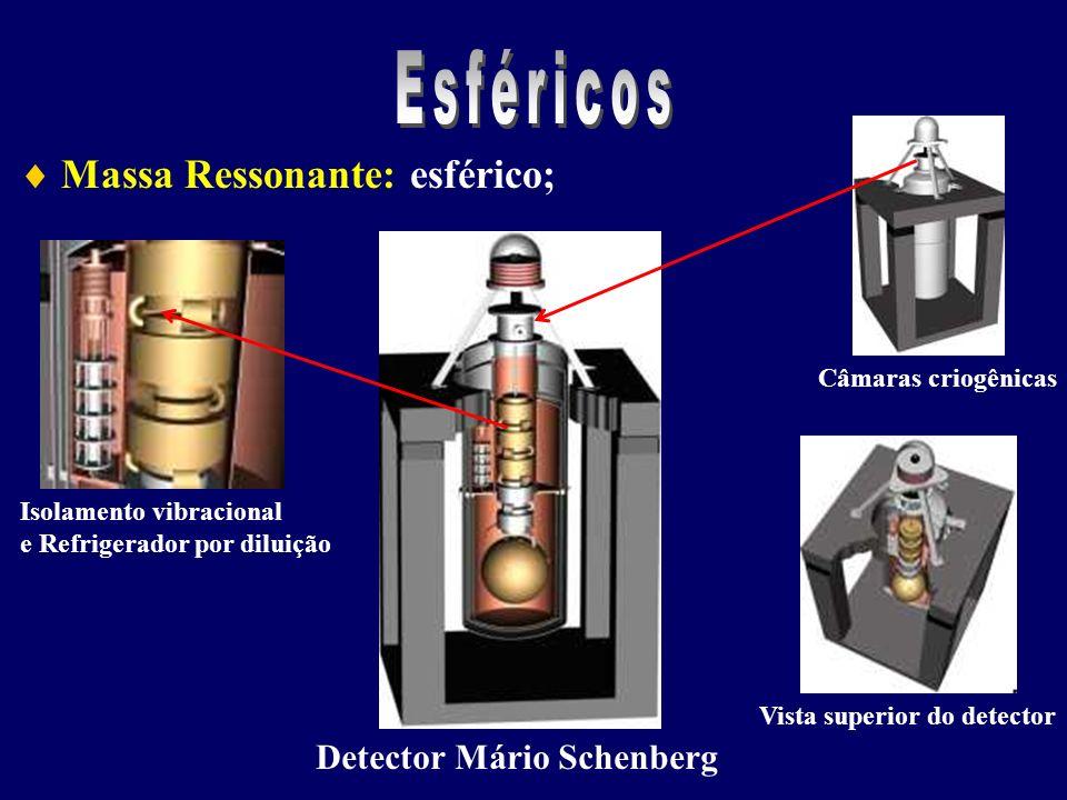 Esféricos  Massa Ressonante: esférico; Detector Mário Schenberg