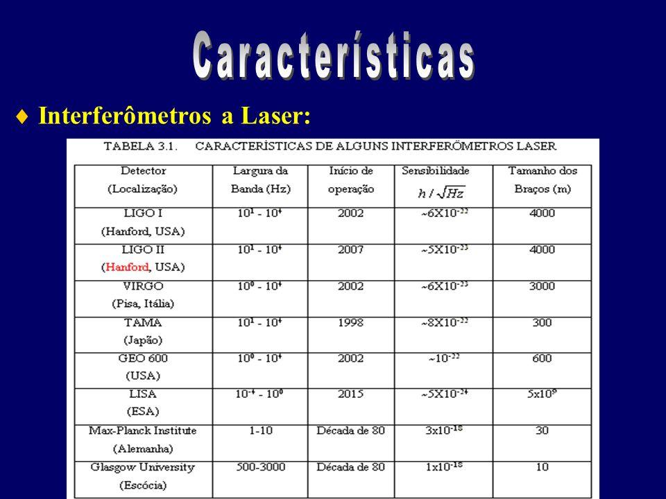 Características  Interferômetros a Laser: