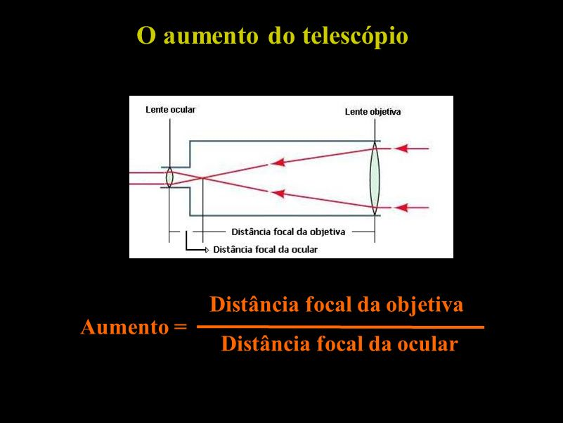 O aumento do telescópio