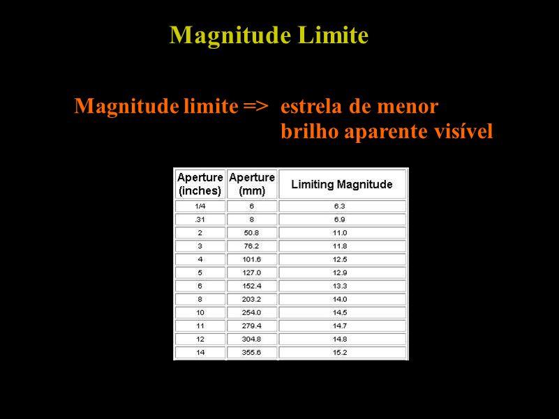 Magnitude Limite Magnitude limite => estrela de menor brilho aparente visível.