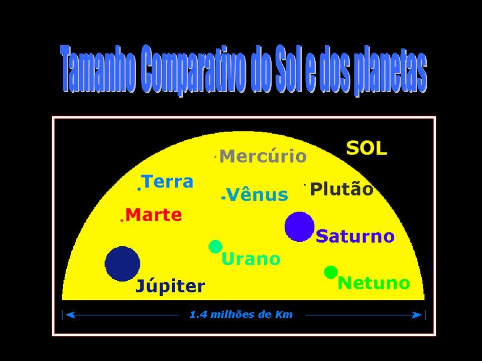 Tamanho Comparativo do Sol e dos planetas