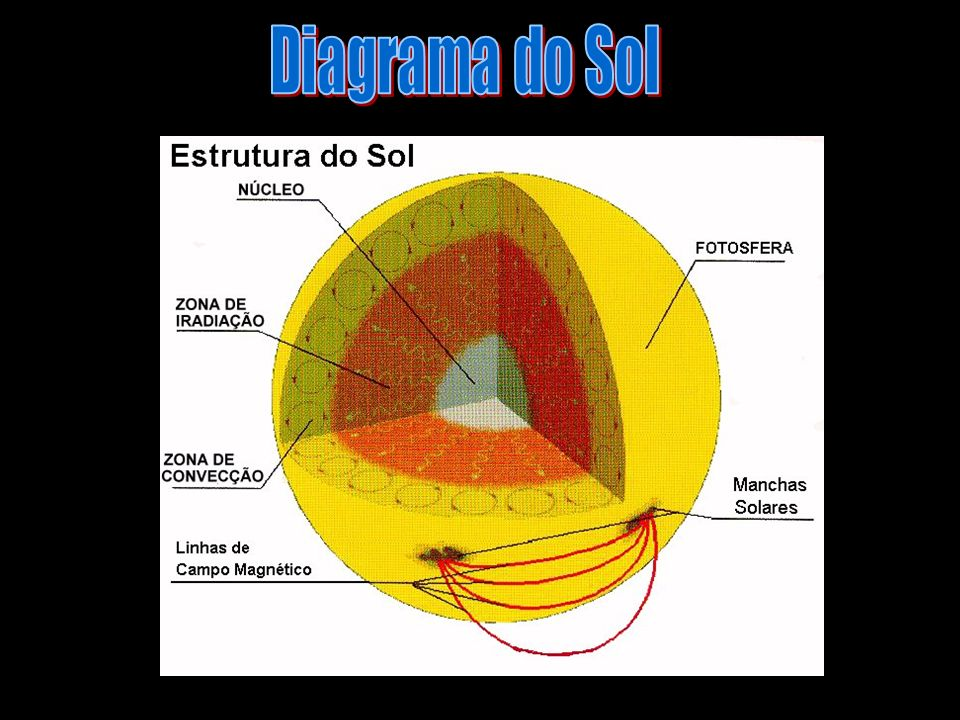 Diagrama do Sol