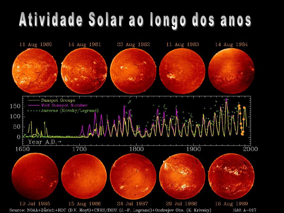 Atividade Solar ao longo dos anos