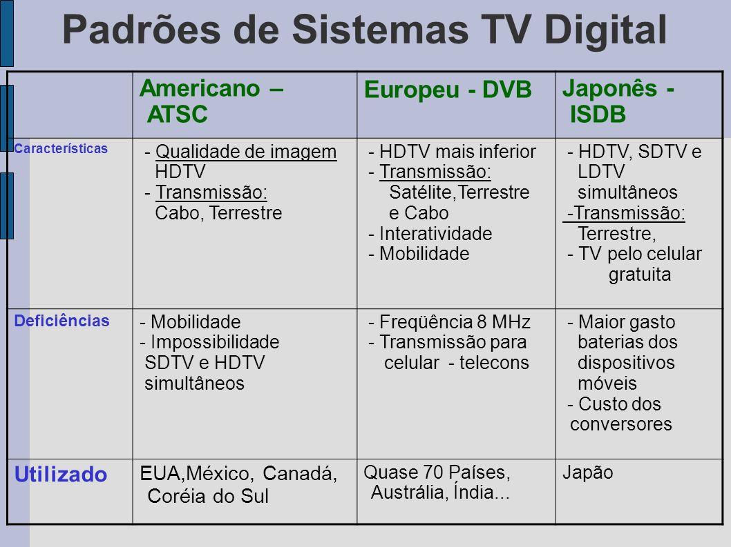 Padrões de Sistemas TV Digital