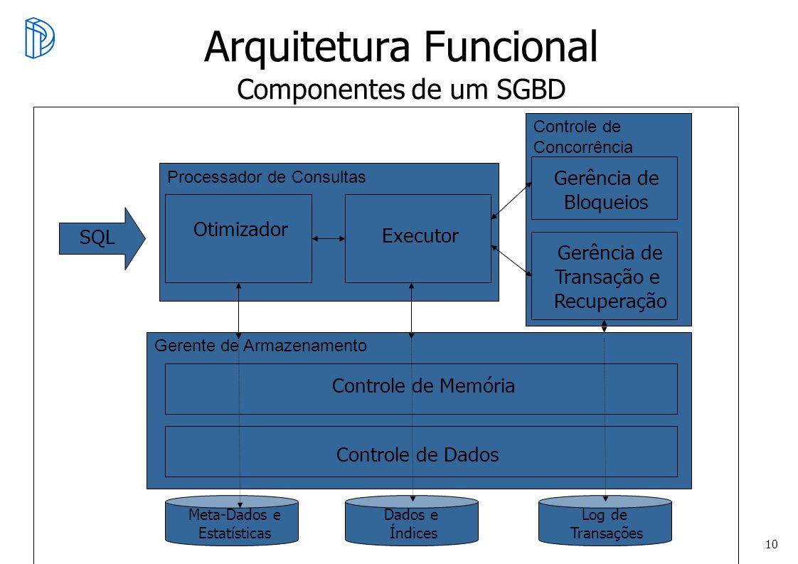 Arquitetura Funcional Componentes de um SGBD