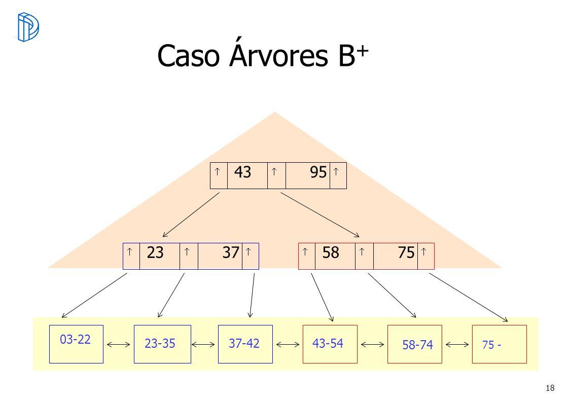 Caso Árvores B+  43 95.  23 37.  58 75.