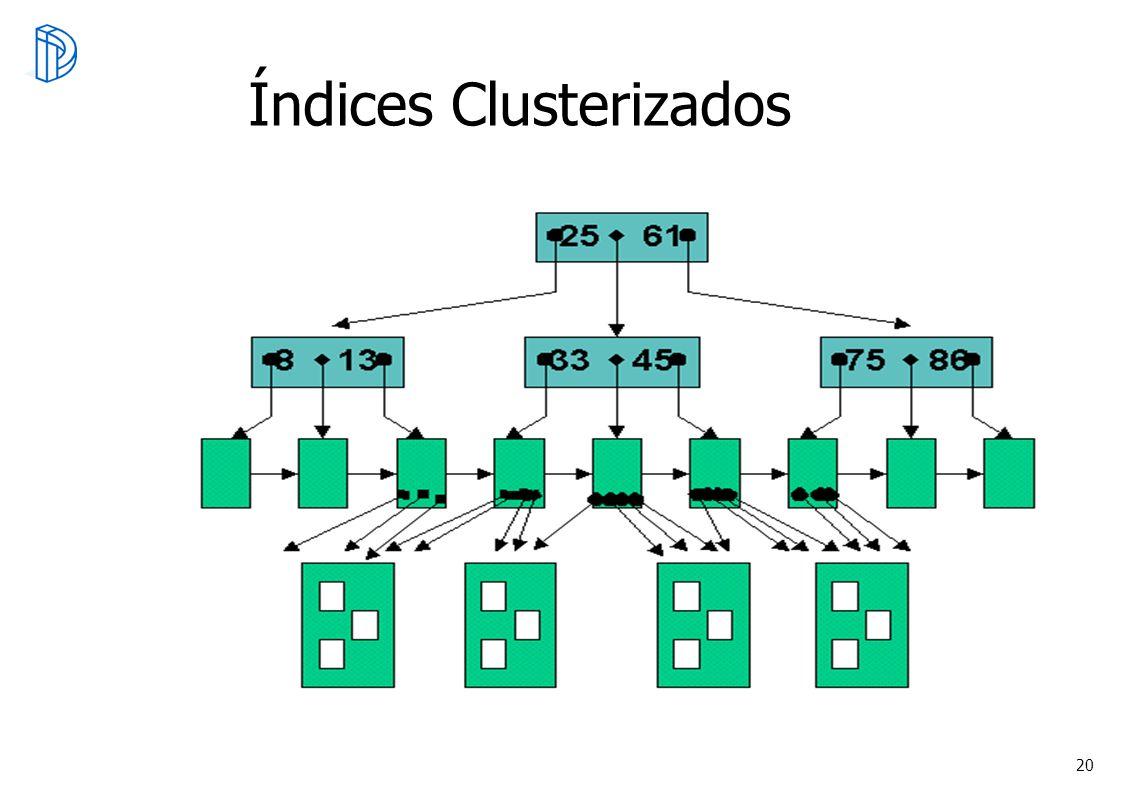 Índices Clusterizados