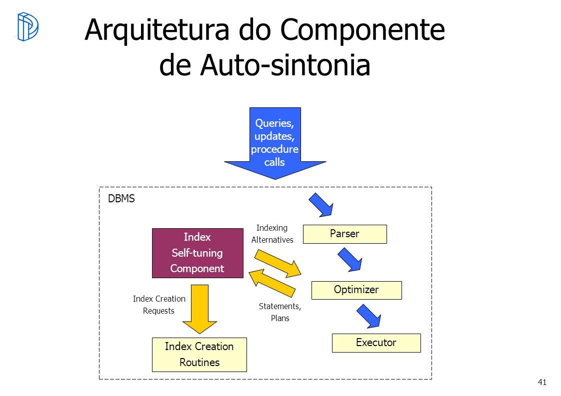 Arquitetura do Componente de Auto-sintonia