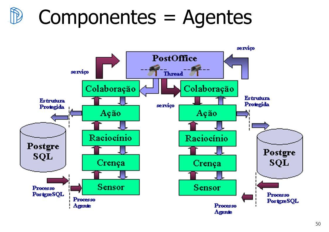 Oracle Otimização Componentes = Agentes DI/PUC-Rio