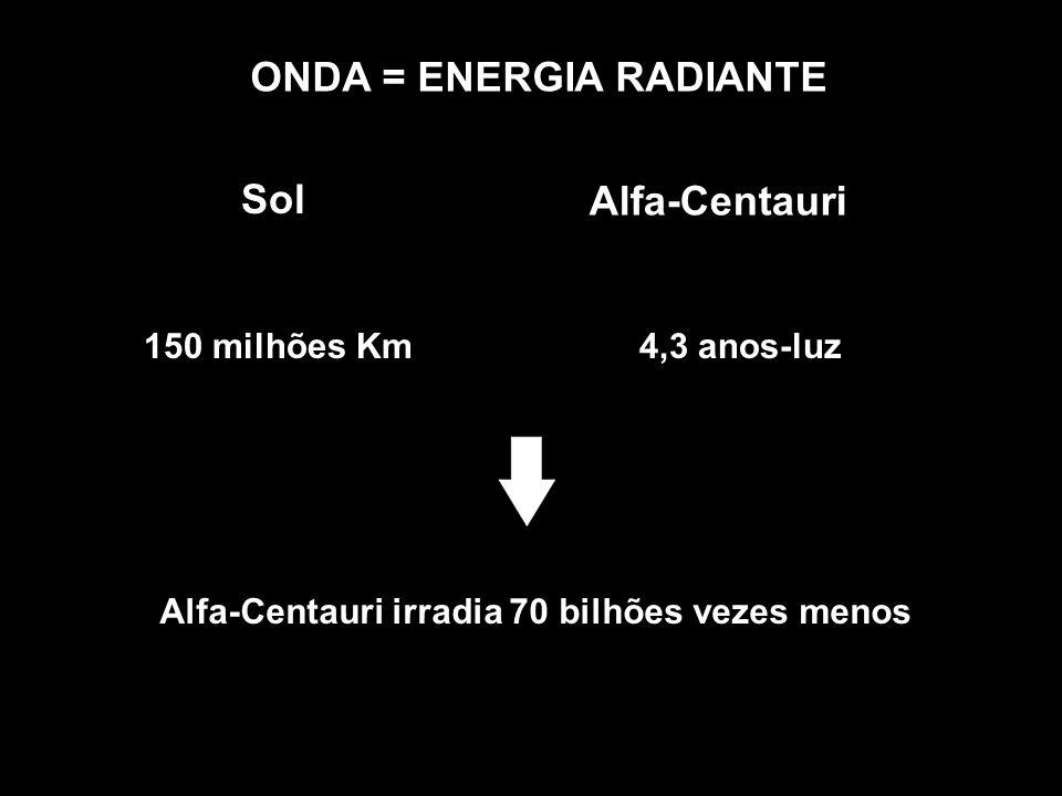 ONDA = ENERGIA RADIANTE