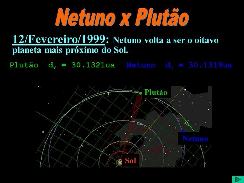 Netuno x Plutão12/Fevereiro/1999: Netuno volta a ser o oitavo planeta mais próximo do Sol. Plutão d = 30.1321ua Netuno d = 30.1319ua.