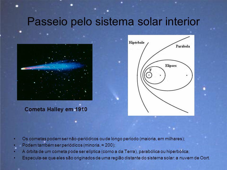 Passeio pelo sistema solar interior