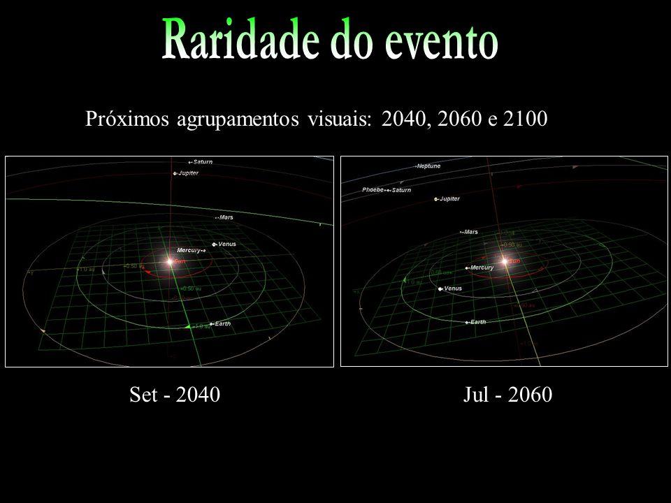 Raridade do evento Próximos agrupamentos visuais: 2040, 2060 e 2100