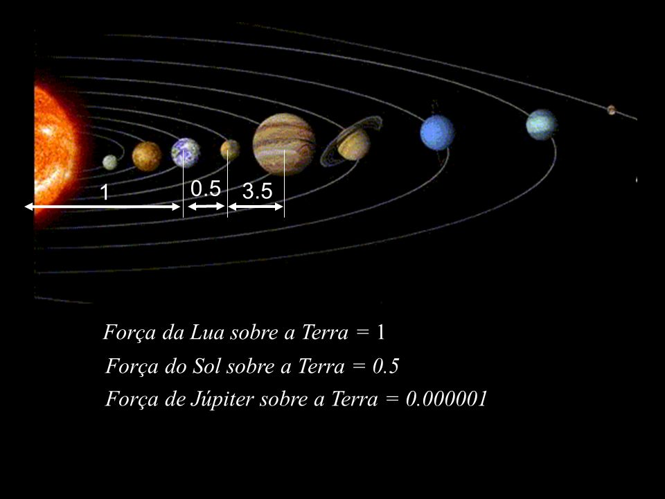 1 0.5. 3.5. Força da Lua sobre a Terra = 1. Força do Sol sobre a Terra = 0.5.
