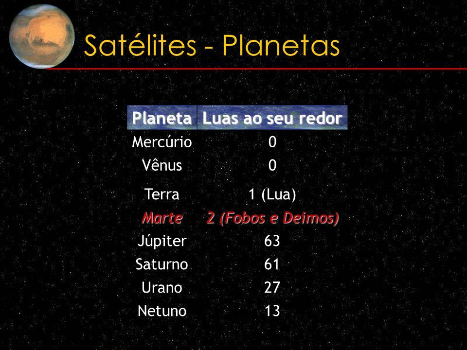Satélites - Planetas Planeta Luas ao seu redor Mercúrio Vênus Terra