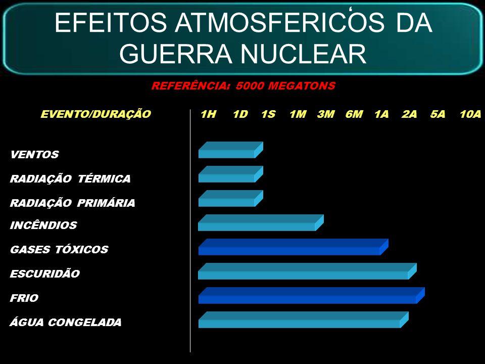 EFEITOS ATMOSFERICOS DA GUERRA NUCLEAR