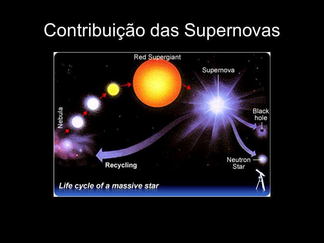 Contribuição das Supernovas