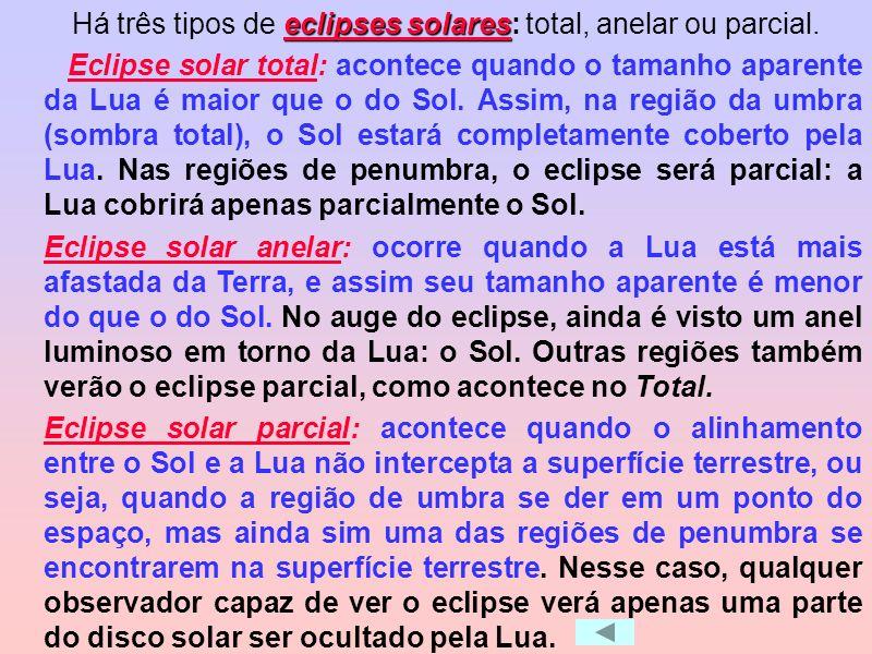 Há três tipos de eclipses solares: total, anelar ou parcial.