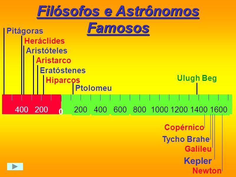 Filósofos e Astrônomos Famosos