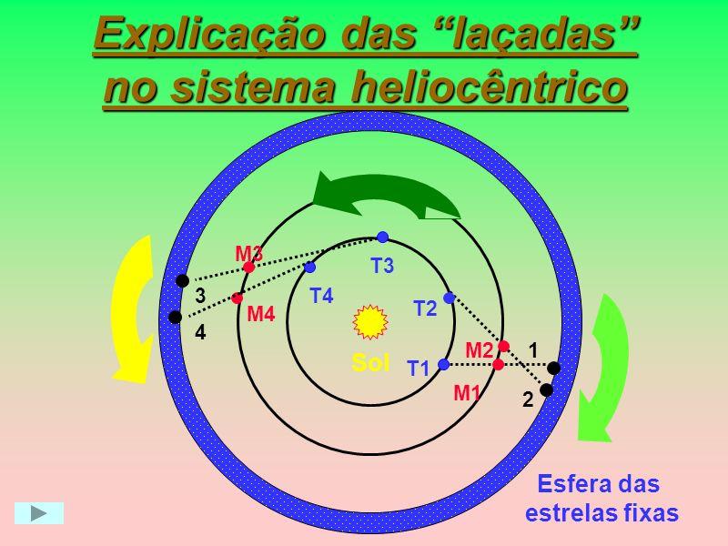 Explicação das laçadas no sistema heliocêntrico